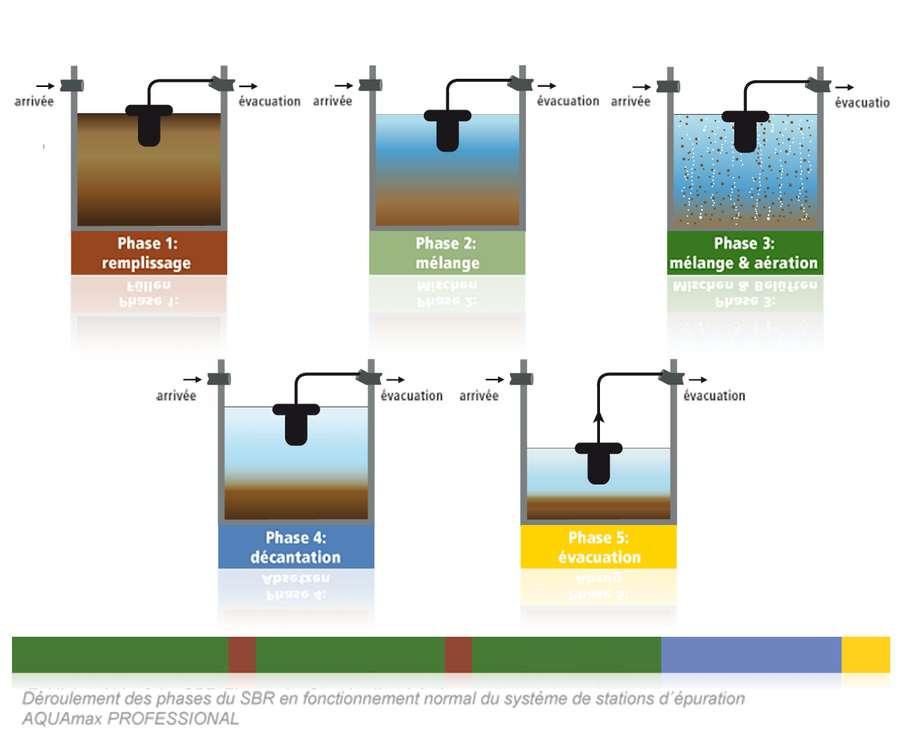 Le traitement des eaux usées de la station AQUAmax Professional