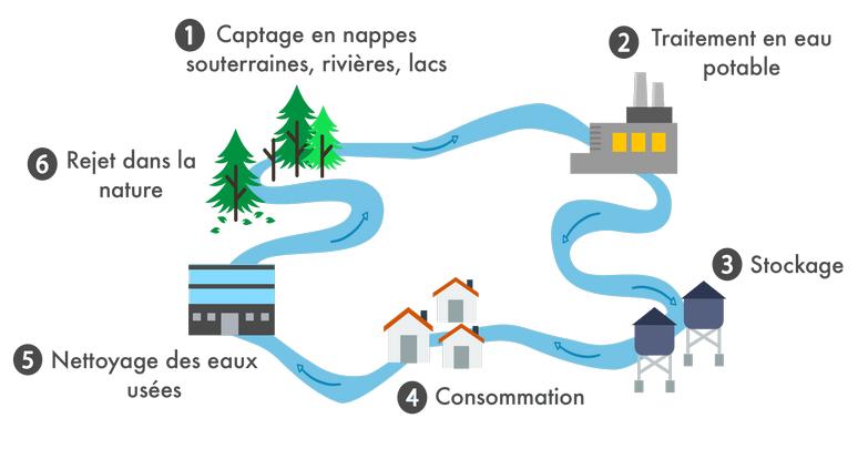 Circuit de l'eau du robinet vers l'assainissement non collectif